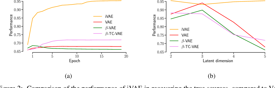 Figure 2 for Variational Autoencoders and Nonlinear ICA: A Unifying Framework