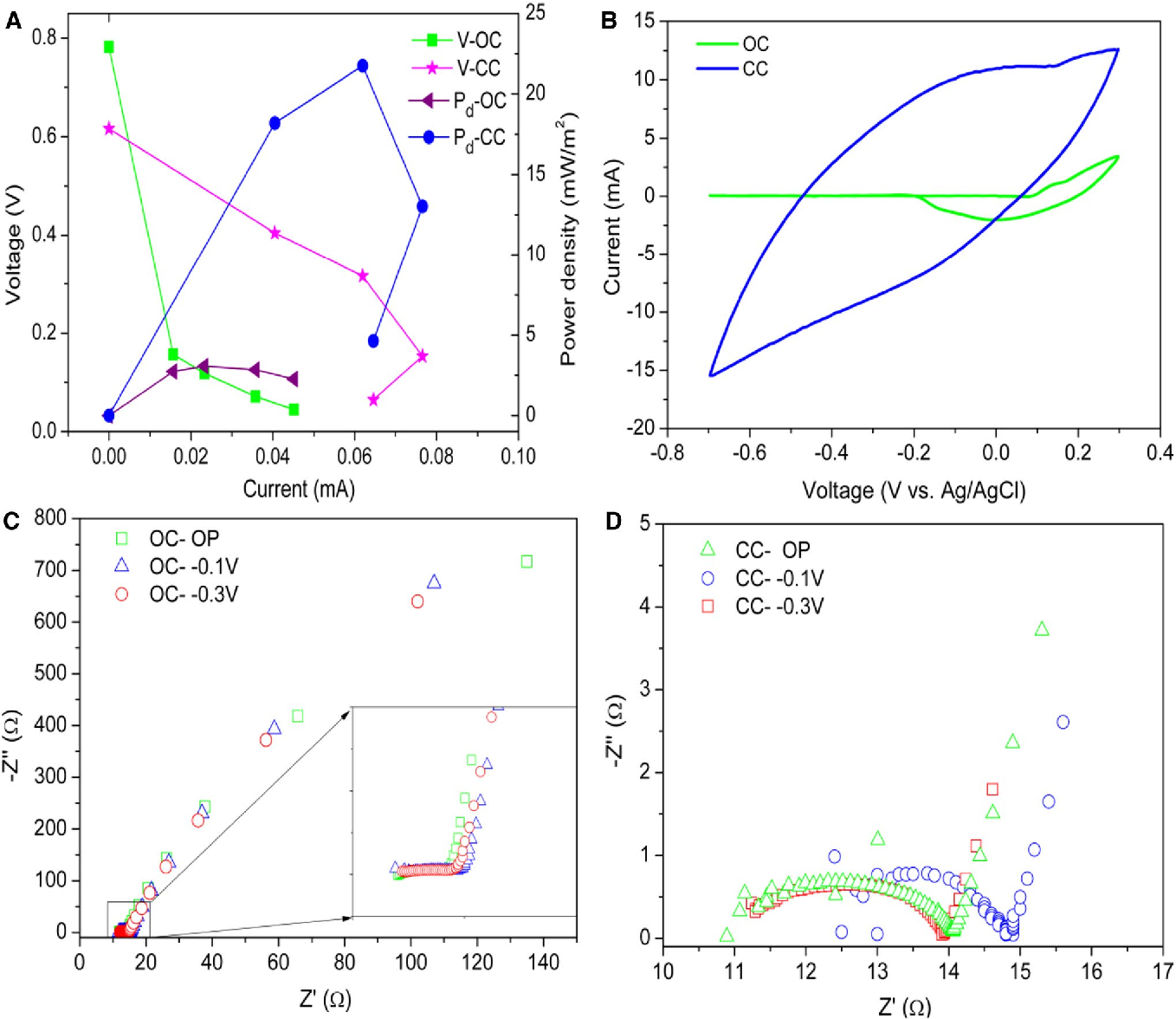 Fig. 1 Polarization behavior (a), CV response (b), and EIS analysis (c and d) of the biofilm electrode incubated under close and open circuit. OC open circuit, CC close circuit, V voltage, Pd power density, OP open potential