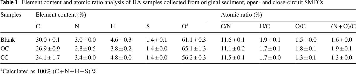 Table 1 Element content and atomic ratio analysis of HA samples collected from original sediment, open- and close-circuit SMFCs
