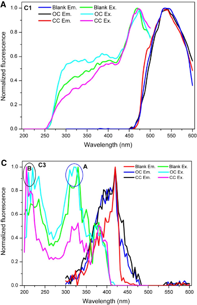 Fig. 3 Loading curve of the three main components of HA samples: a for component 1 (C1), b for component 2 (C2), and c for component 3 (C3), and d the fluorescence intensity of the three main components obtained from PARAFAC analysis of the 3DEEM. OC and CC stand for open circuit and close circuit, respectively. C2-A and C3-A mean the peak A of C2 and C3, respectively