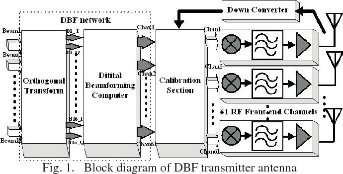block diagram of dbf transmitter antenna