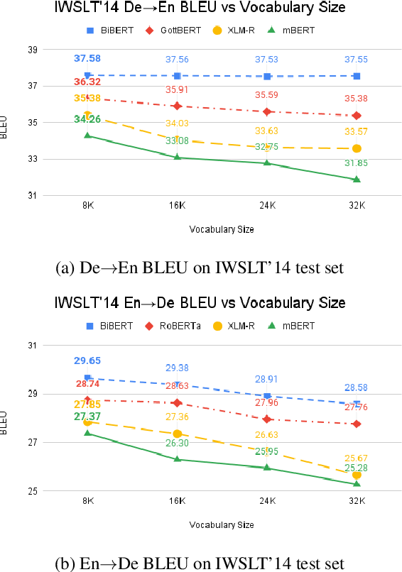 Figure 3 for BERT, mBERT, or BiBERT? A Study on Contextualized Embeddings for Neural Machine Translation