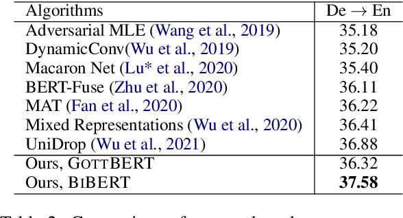 Figure 4 for BERT, mBERT, or BiBERT? A Study on Contextualized Embeddings for Neural Machine Translation