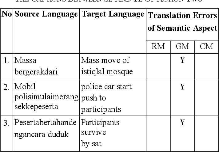 PDF] Semantic Errors in the Translation into English about