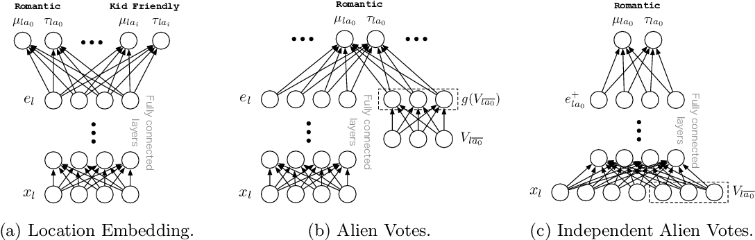 Figure 4 for Constructing High Precision Knowledge Bases with Subjective and Factual Attributes