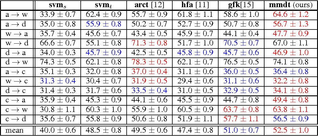 Figure 3 for Efficient Learning of Domain-invariant Image Representations