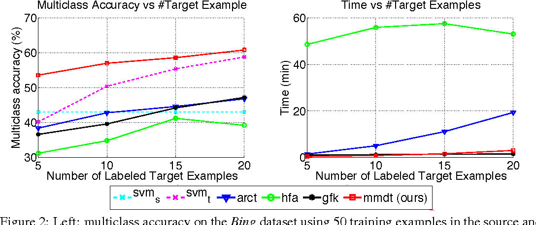 Figure 4 for Efficient Learning of Domain-invariant Image Representations