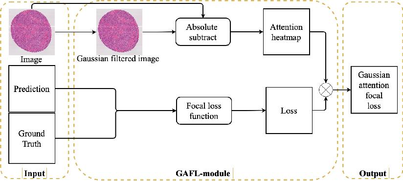 Figure 3 for Pathological Image Segmentation with Noisy Labels