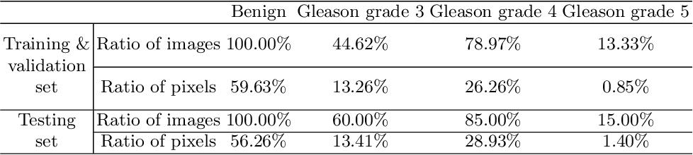Figure 2 for Pathological Image Segmentation with Noisy Labels