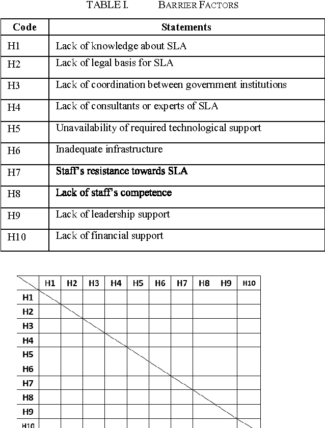Table I From Inhibiting Factors Of Service Level Agreement Sla