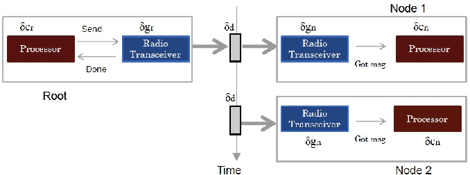 Figure 1 for Realizing Uncertainty-Aware Timing Stack in Embedded Operating System