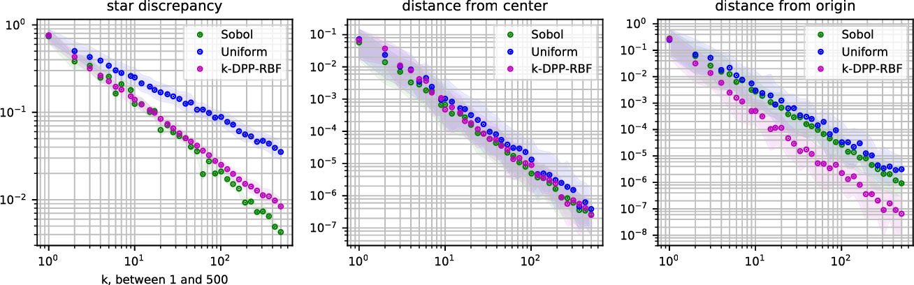 Figure 1 for Open Loop Hyperparameter Optimization and Determinantal Point Processes