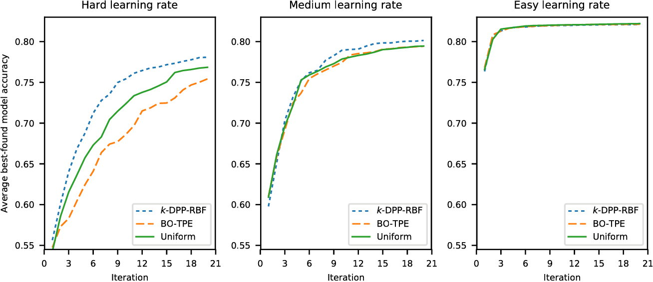 Figure 2 for Open Loop Hyperparameter Optimization and Determinantal Point Processes