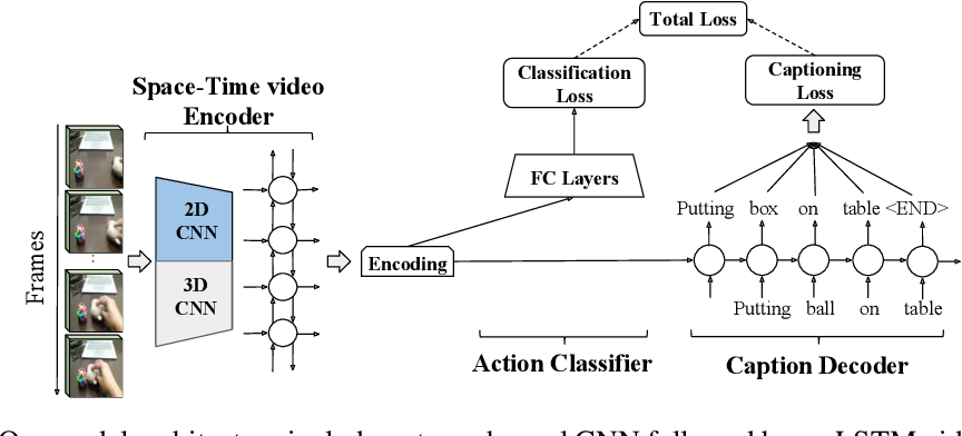 Figure 1 for Fine-grained Video Classification and Captioning