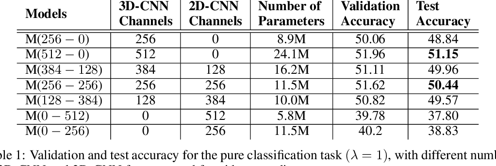Figure 2 for Fine-grained Video Classification and Captioning