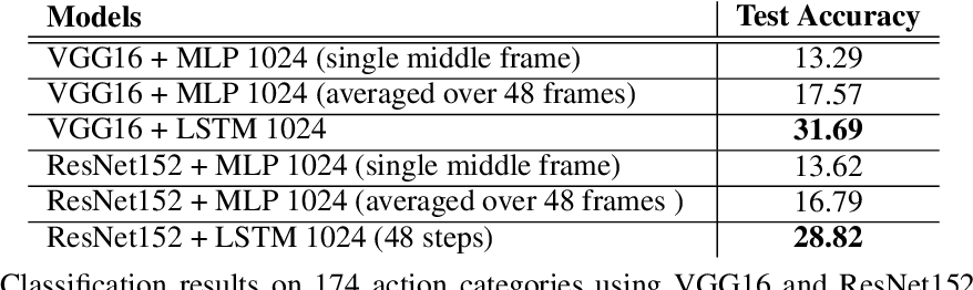 Figure 4 for Fine-grained Video Classification and Captioning