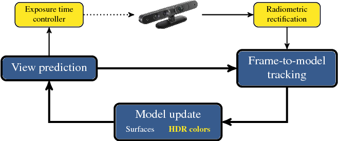 Figure 2 for High Dynamic Range SLAM with Map-Aware Exposure Time Control