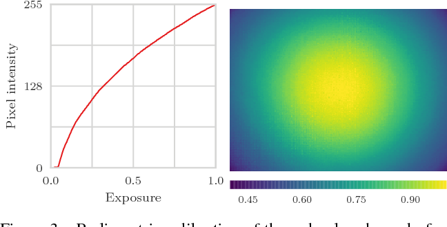 Figure 3 for High Dynamic Range SLAM with Map-Aware Exposure Time Control