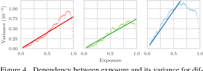 Figure 4 for High Dynamic Range SLAM with Map-Aware Exposure Time Control