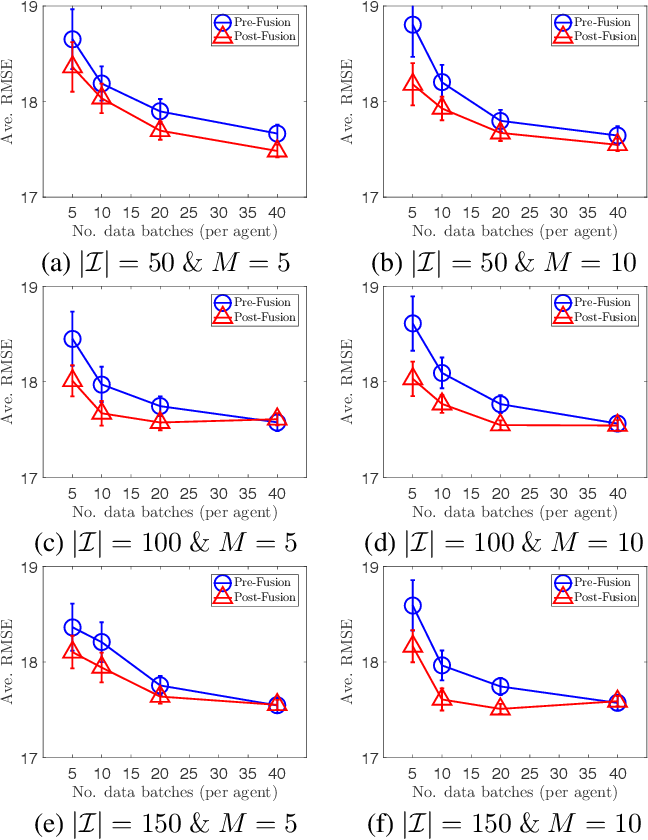 Figure 1 for Collective Online Learning via Decentralized Gaussian Processes in Massive Multi-Agent Systems