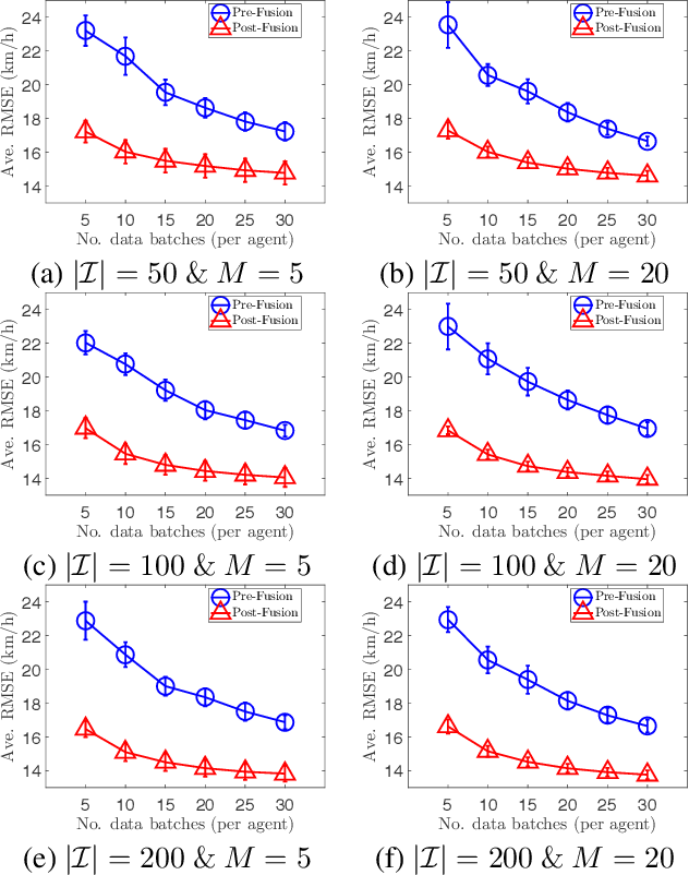 Figure 2 for Collective Online Learning via Decentralized Gaussian Processes in Massive Multi-Agent Systems