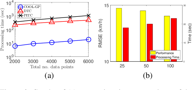 Figure 3 for Collective Online Learning via Decentralized Gaussian Processes in Massive Multi-Agent Systems