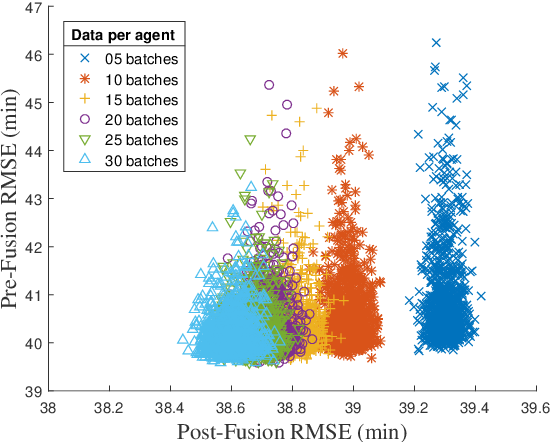 Figure 4 for Collective Online Learning via Decentralized Gaussian Processes in Massive Multi-Agent Systems