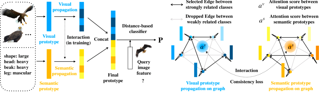 Figure 3 for Isometric Propagation Network for Generalized Zero-shot Learning