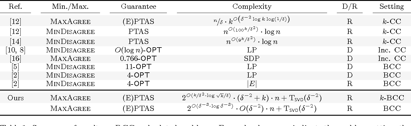 Figure 1 for Bipartite Correlation Clustering -- Maximizing Agreements
