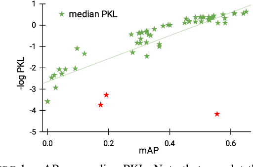 Figure 1 for The efficacy of Neural Planning Metrics: A meta-analysis of PKL on nuScenes