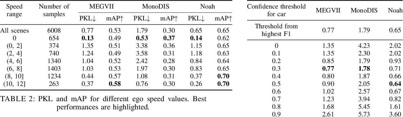 Figure 4 for The efficacy of Neural Planning Metrics: A meta-analysis of PKL on nuScenes