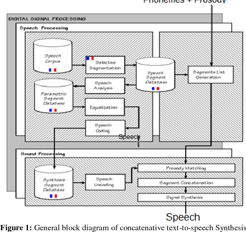 PDF] Di-phone-Based Concatenative Speech Synthesis Systems