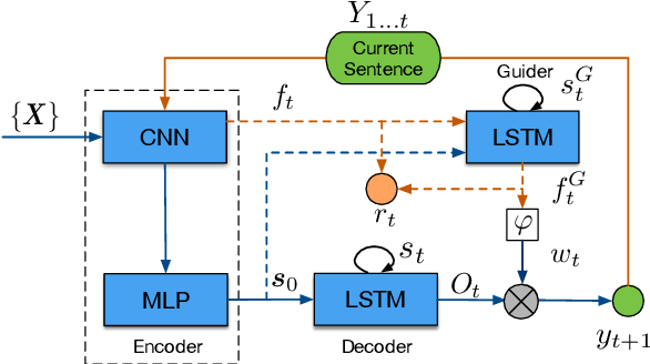 Figure 1 for Sequence Generation with Guider Network