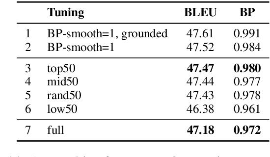 Figure 1 for Robust Tuning Datasets for Statistical Machine Translation