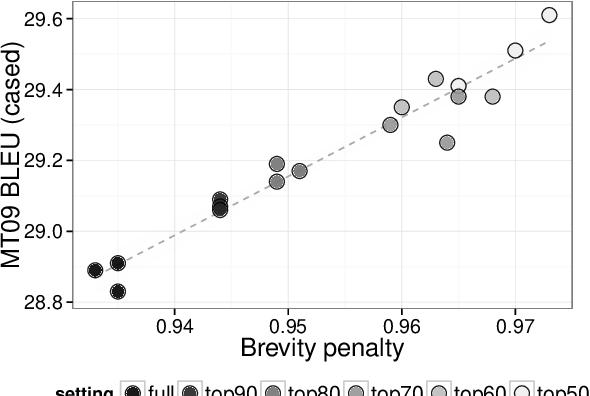 Figure 2 for Robust Tuning Datasets for Statistical Machine Translation