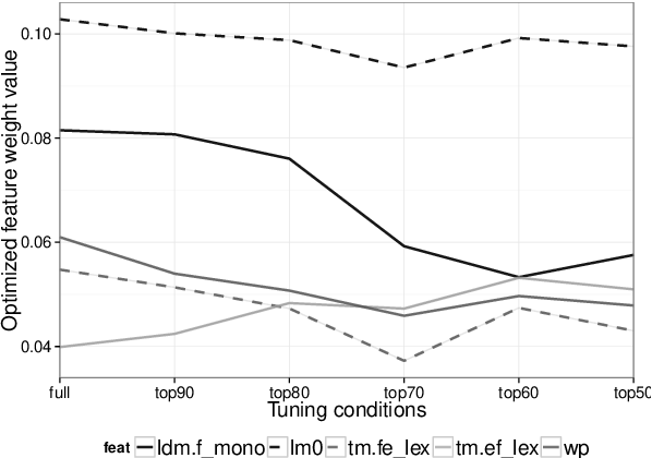 Figure 4 for Robust Tuning Datasets for Statistical Machine Translation