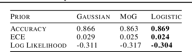 Figure 4 for What Are Bayesian Neural Network Posteriors Really Like?