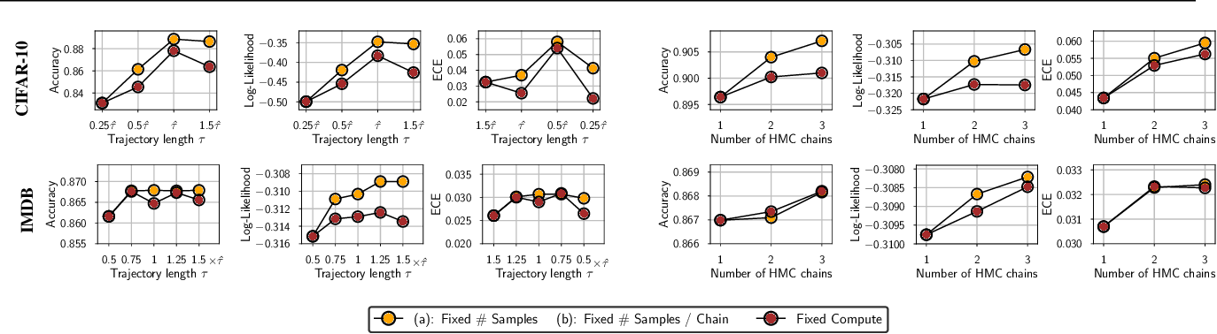 Figure 1 for What Are Bayesian Neural Network Posteriors Really Like?