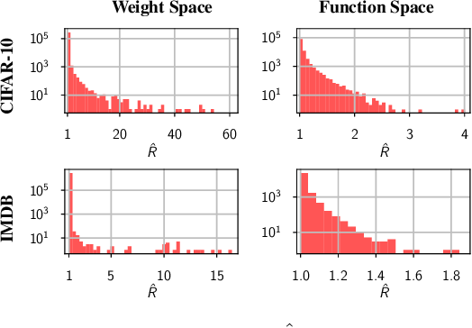 Figure 3 for What Are Bayesian Neural Network Posteriors Really Like?