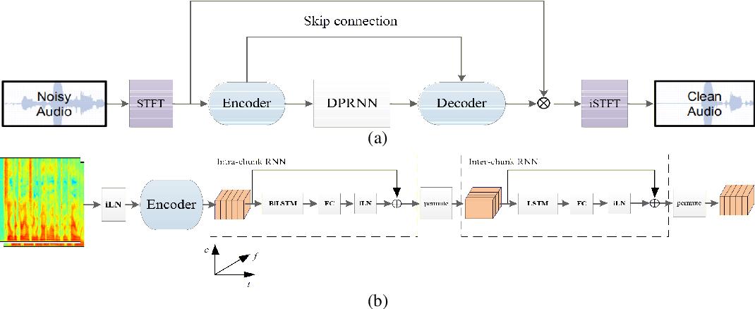 Figure 1 for DPCRN: Dual-Path Convolution Recurrent Network for Single Channel Speech Enhancement