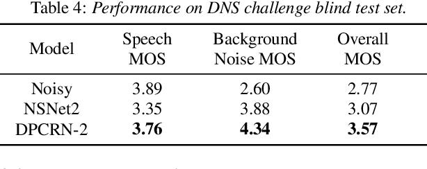 Figure 3 for DPCRN: Dual-Path Convolution Recurrent Network for Single Channel Speech Enhancement