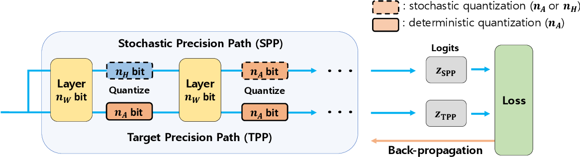 Figure 2 for Stochastic Precision Ensemble: Self-Knowledge Distillation for Quantized Deep Neural Networks