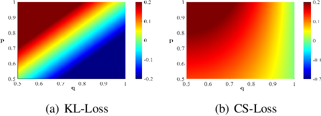 Figure 4 for Stochastic Precision Ensemble: Self-Knowledge Distillation for Quantized Deep Neural Networks