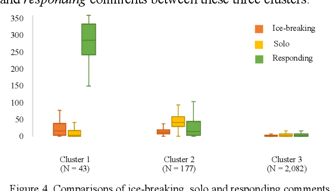 Figure 3 for Social Interactions Clustering MOOC Students: An Exploratory Study