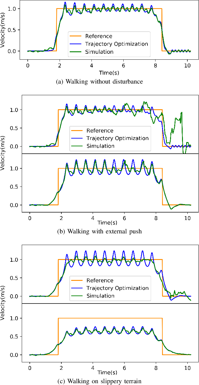 Figure 3 for Robust Humanoid Locomotion Using Trajectory Optimization and Sample-Efficient Learning