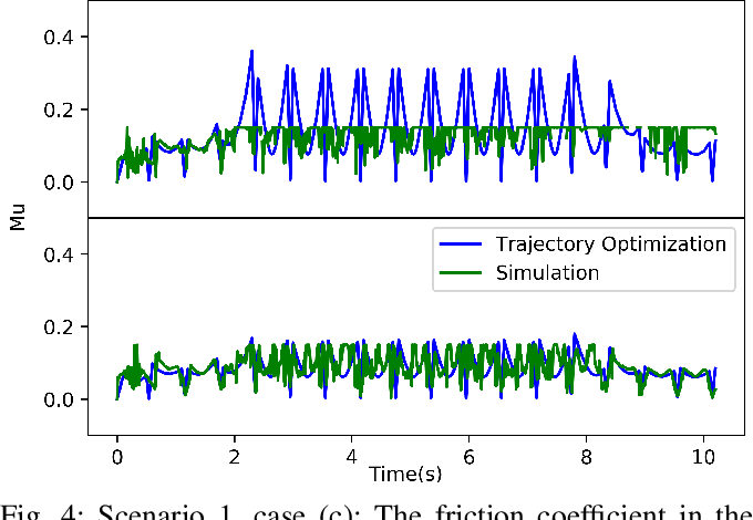 Figure 4 for Robust Humanoid Locomotion Using Trajectory Optimization and Sample-Efficient Learning
