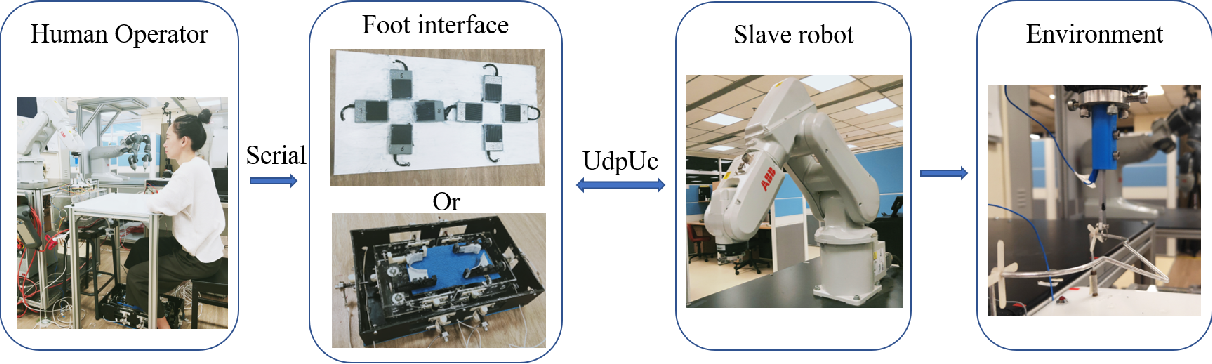 Figure 1 for Performance evaluation of a foot-controlled human-robot interface