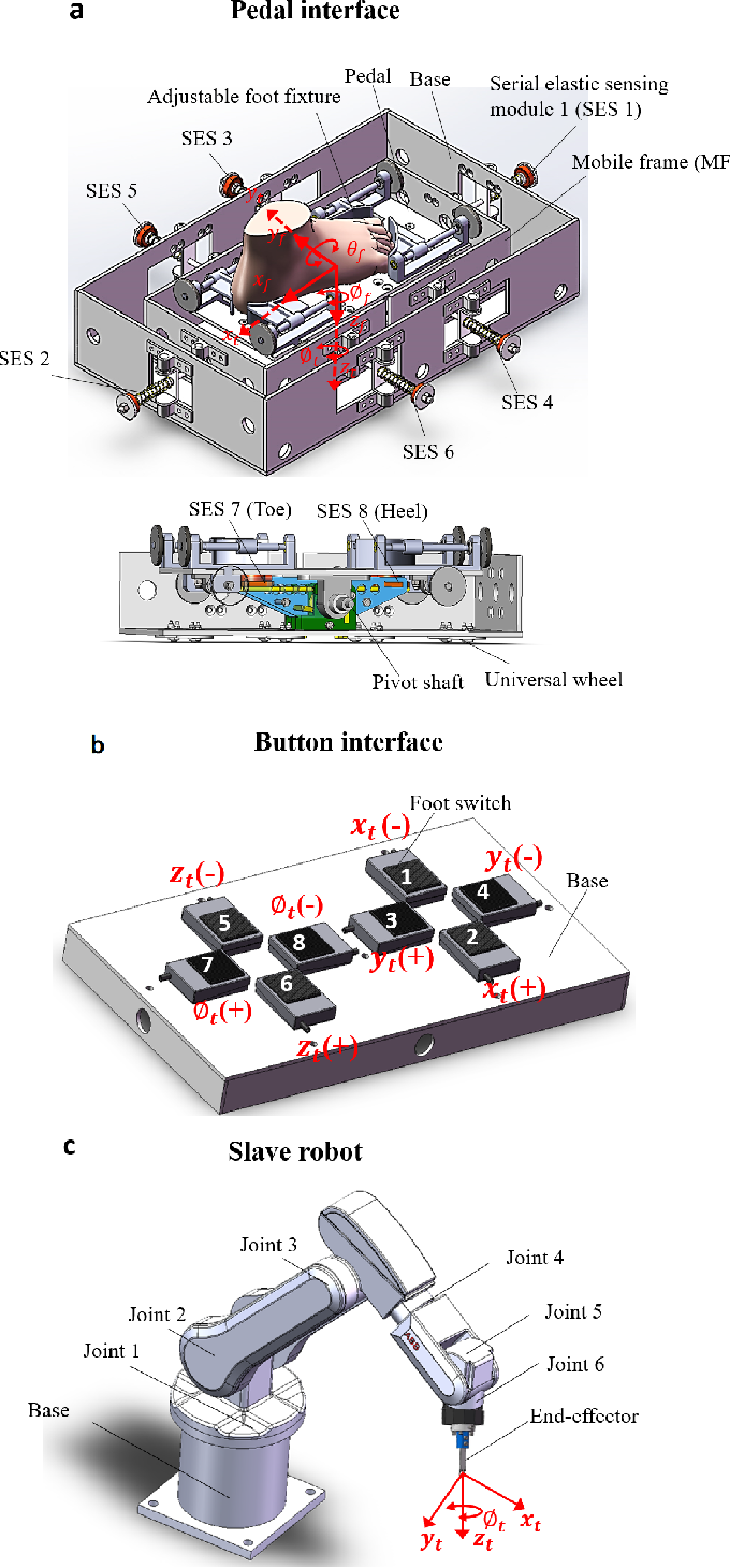 Figure 2 for Performance evaluation of a foot-controlled human-robot interface