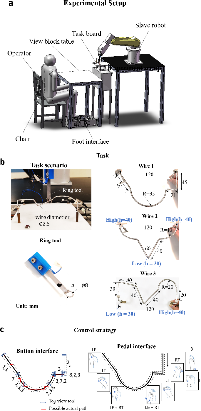Figure 3 for Performance evaluation of a foot-controlled human-robot interface
