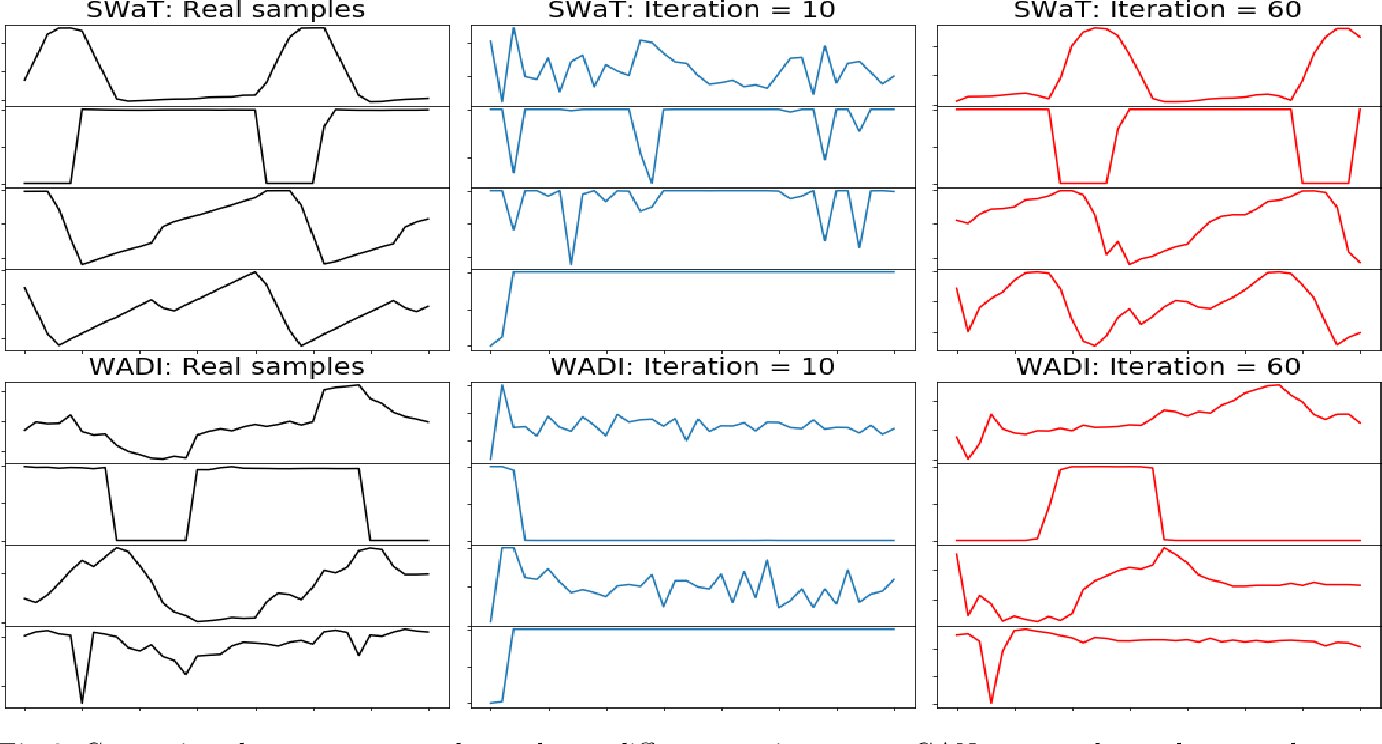Figure 3 for MAD-GAN: Multivariate Anomaly Detection for Time Series Data with Generative Adversarial Networks